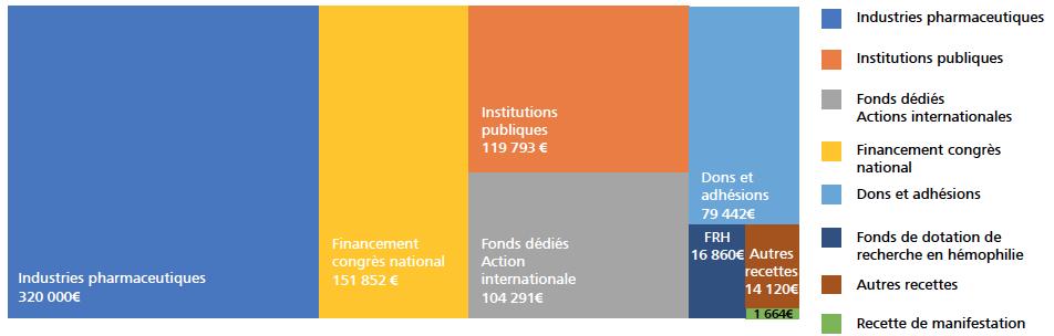 Sources de financement 2016 de l'AFH